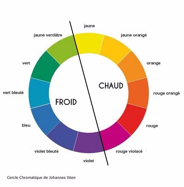 Choisir sa palette de couleur
